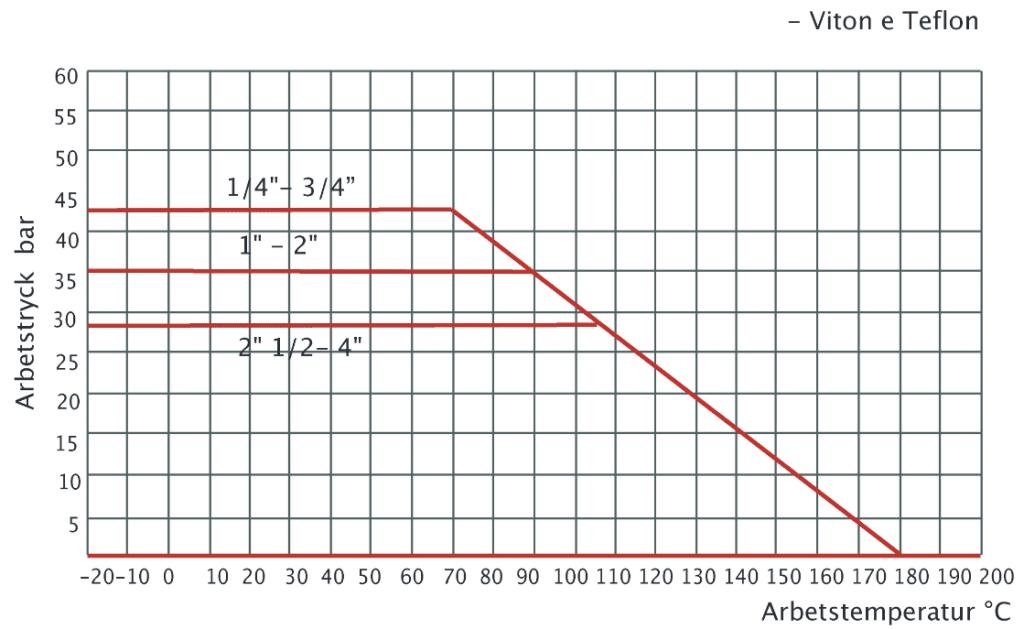 kulventil_låsbar_diagram